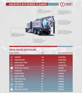 Aquatech B10 Infographic and Noise Graph
